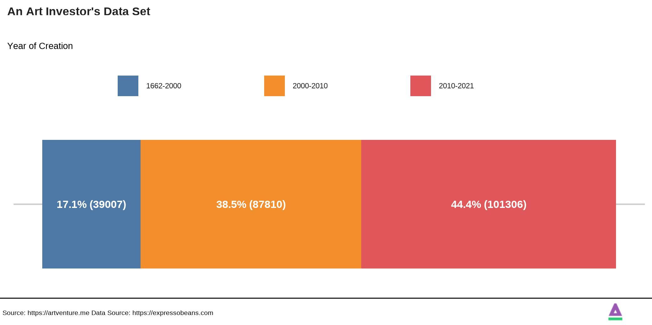 Artinvestor's Data Set Age Artworks