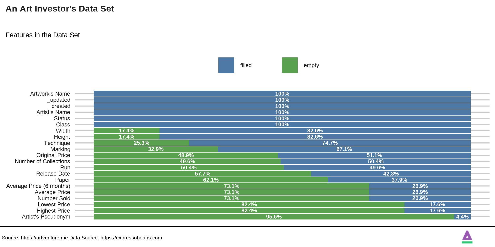 Artinvestor's Data Set Features
